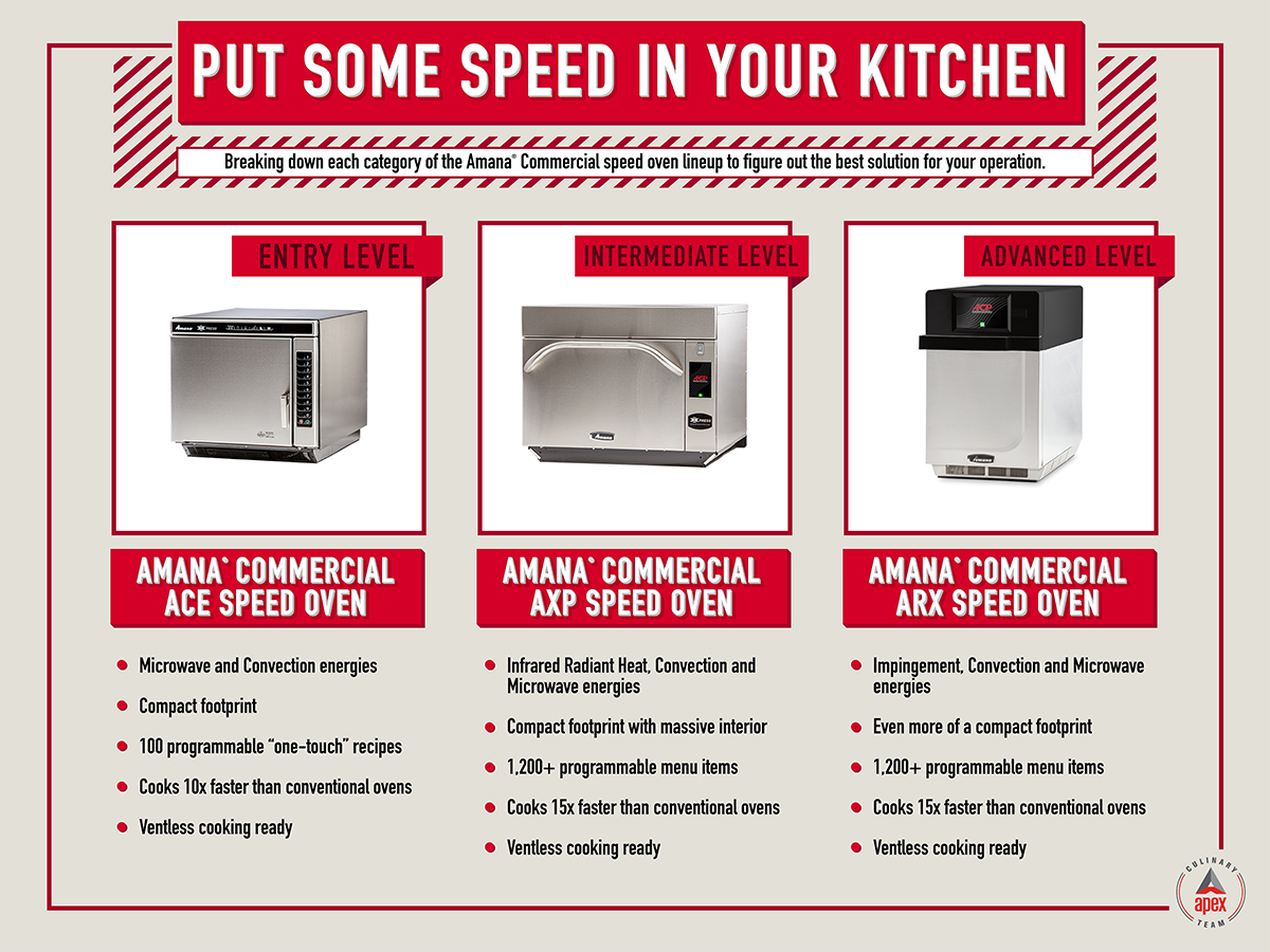 [Amana] Speed Oven Comparison